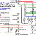 Refined sugar and Value added Products from cane mills_html_bb5db79